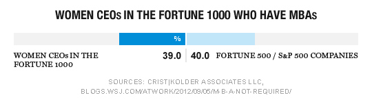 39% of Women CEOs in the Fortune 1000 have MBAs